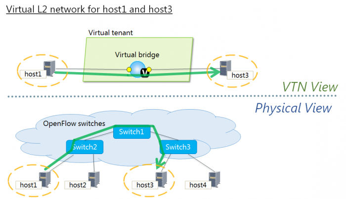 Virtual Tenant Network (VTN) — OpenDaylight Documentation