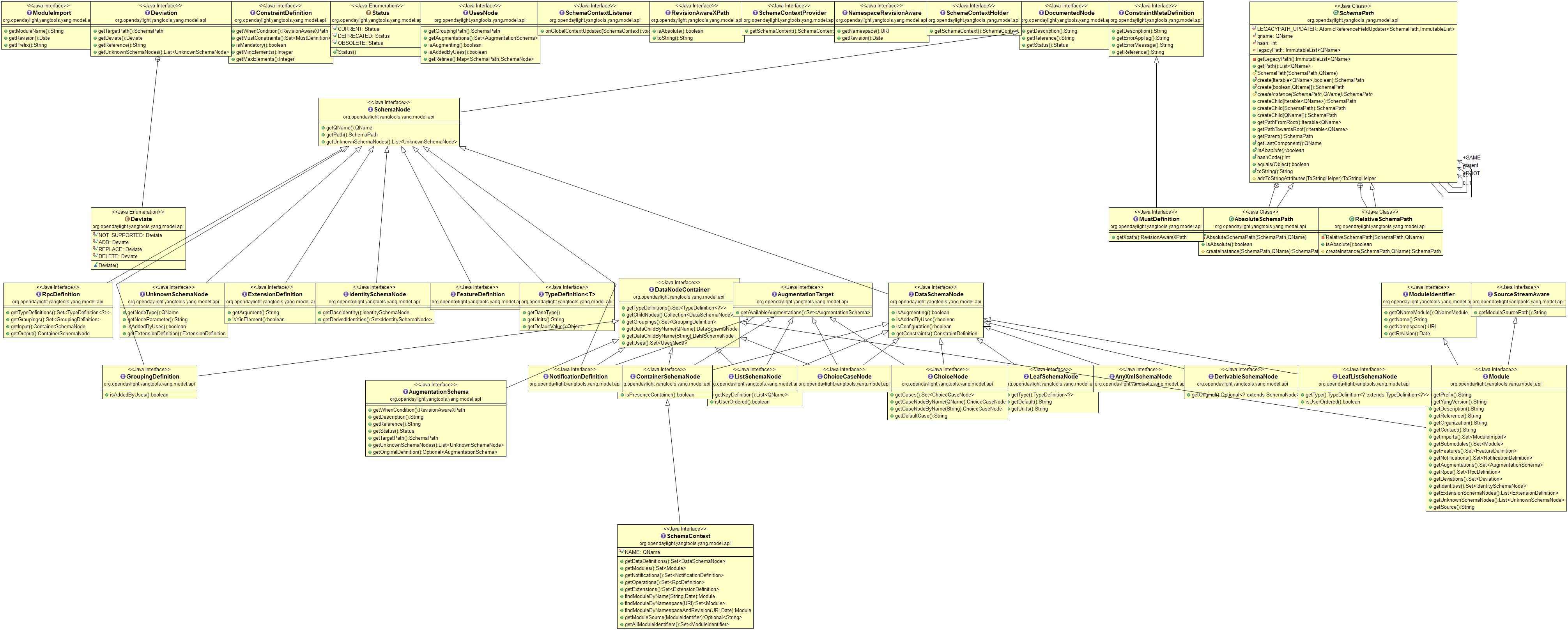 YANG Tools Developer Guide — OpenDaylight Documentation Fluorine