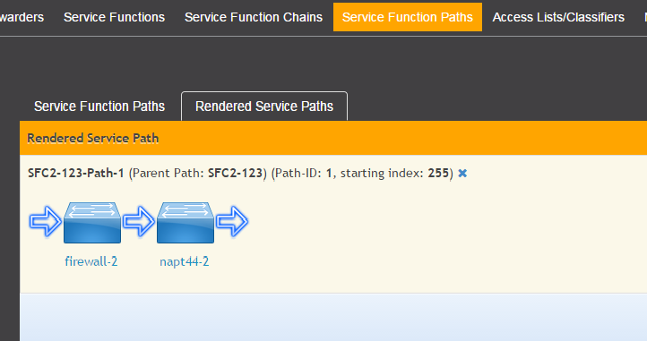 Service Function Chaining — OpenDaylight Documentation Neon
