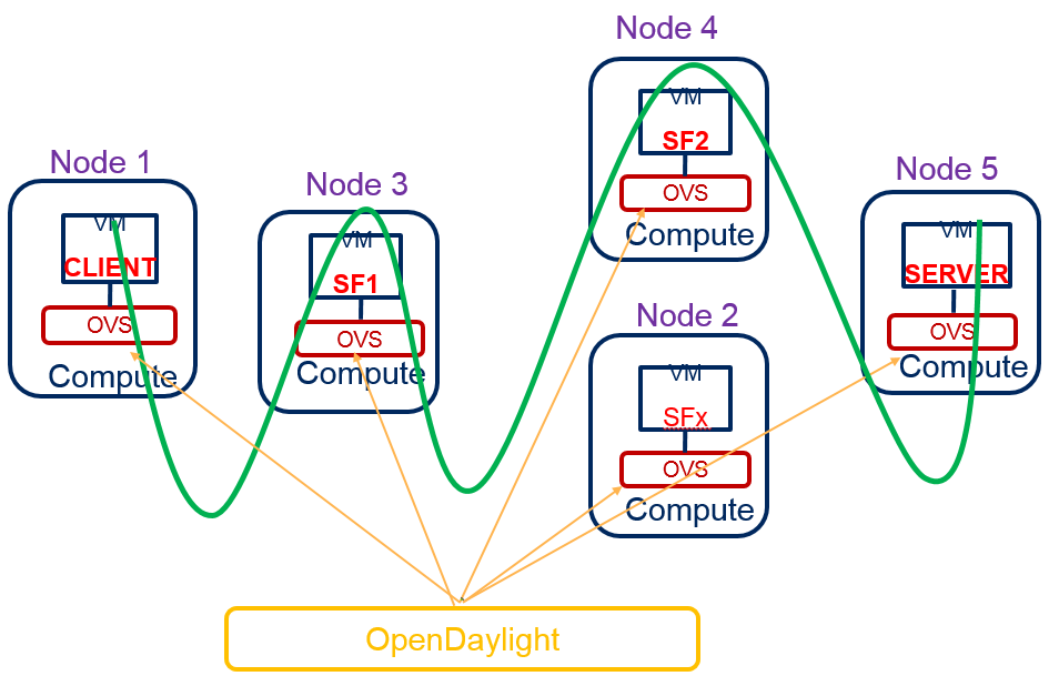 Service Function Chaining — OpenDaylight Documentation Neon