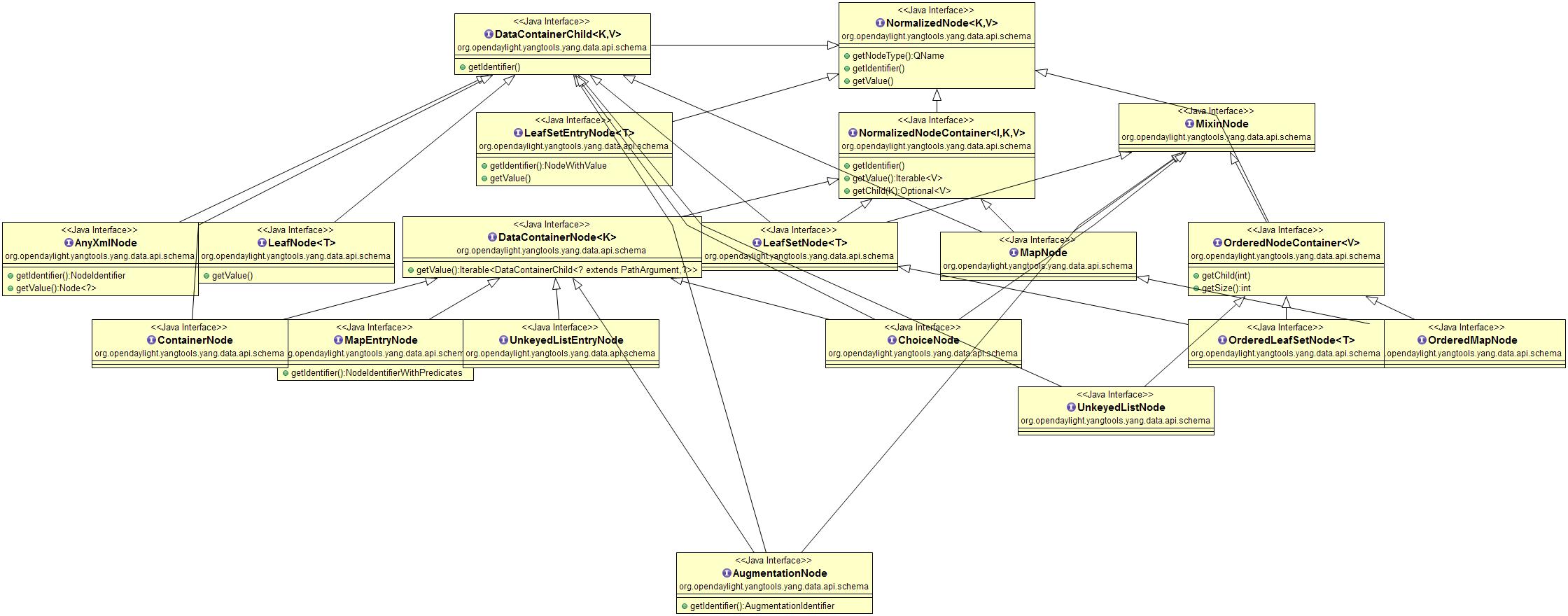 YANG Tools Developer Guide — OpenDaylight Documentation Neon